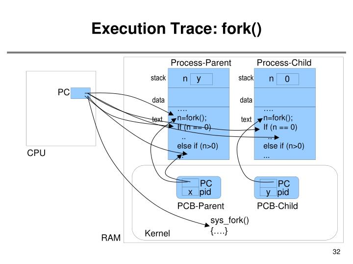Execution Trace: fork()
