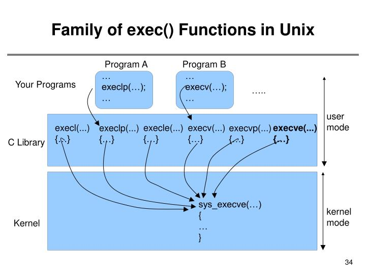 Family of exec() Functions in Unix