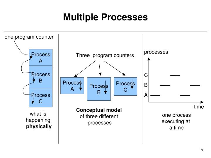 Multiple Processes