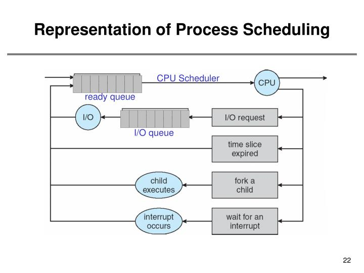 Representation of Process Scheduling