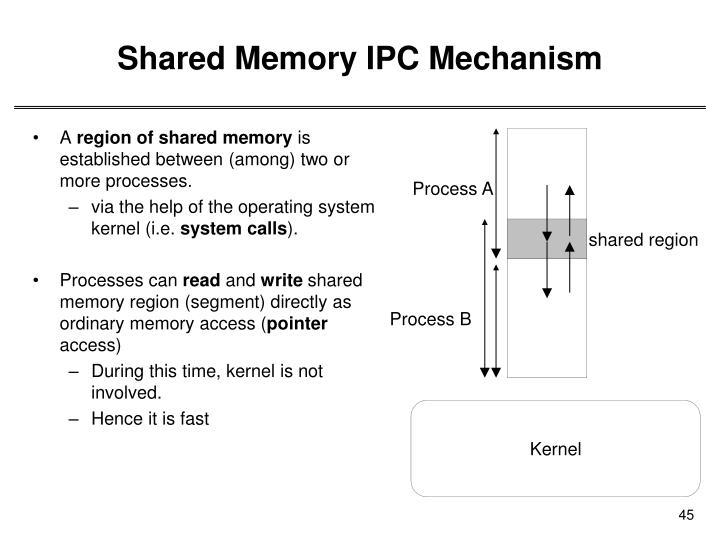 Shared Memory IPC Mechanism