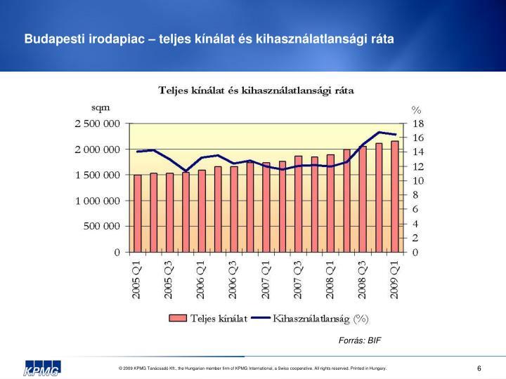 Budapesti irodapiac – teljes kínálat és kihasználatlansági ráta