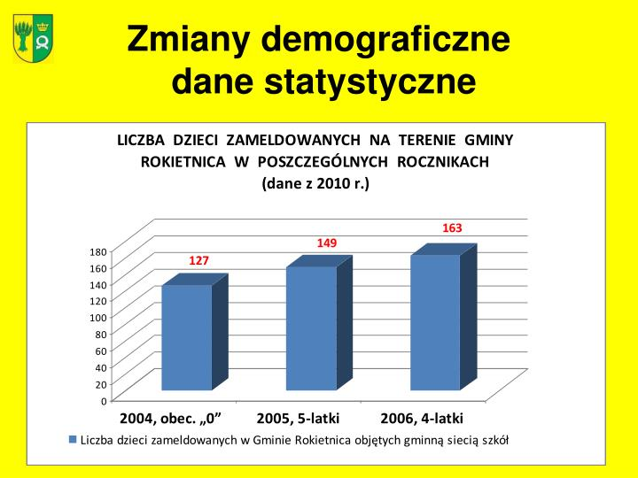 Zmiany demograficzne