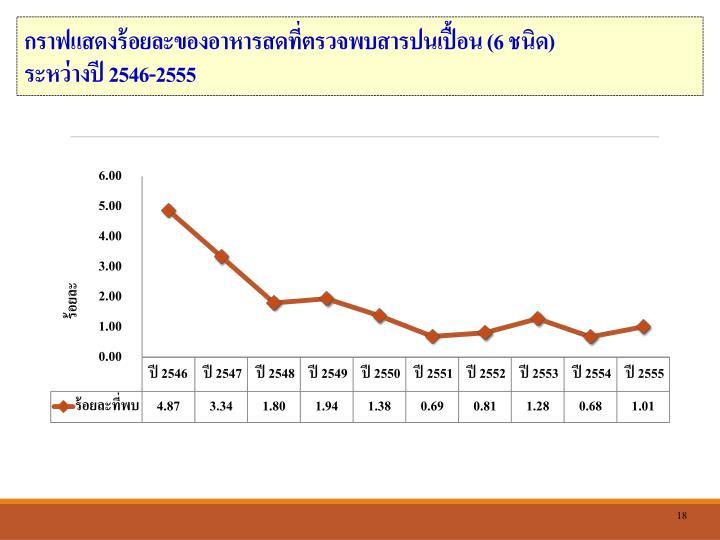 กราฟแสดงร้อยละของอาหารสดที่ตรวจพบสารปนเปื้อน (
