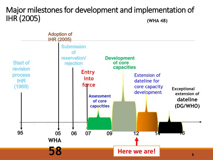 Major milestones for development and implementation of IHR (2005)