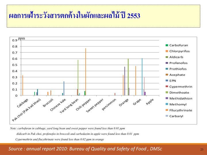 ผลการเฝ้าระวังสารตกค้างในผักและผลไม้ ปี 2553