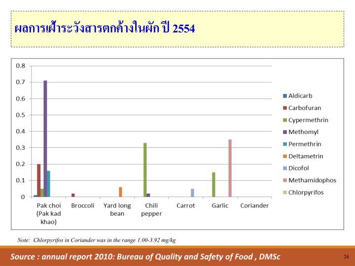 ผลการเฝ้าระวังสารตกค้างในผัก ปี 2554
