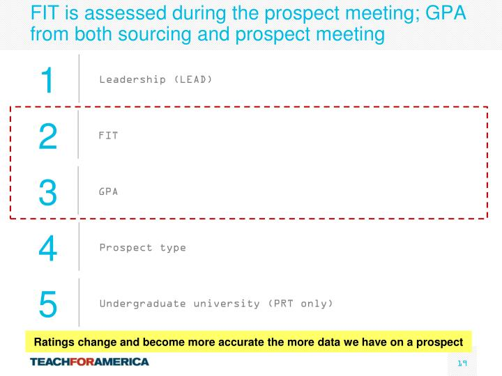 FIT is assessed during the prospect meeting; GPA from both sourcing and prospect meeting