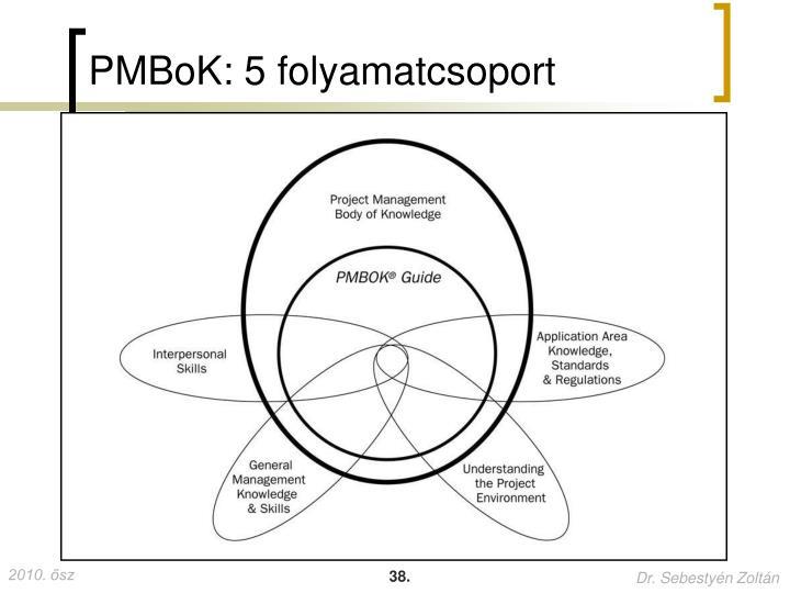 PMBoK: 5 folyamatcsoport