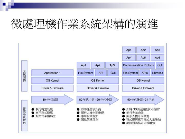 微處理機作業系統架構的演進