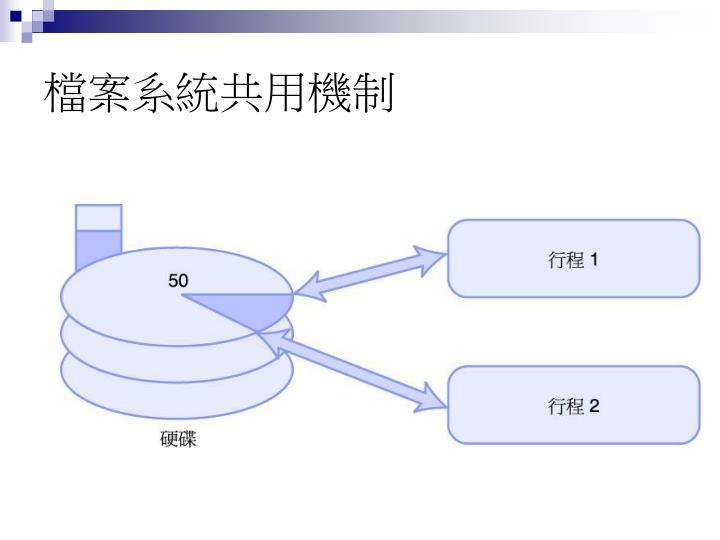 檔案系統共用機制