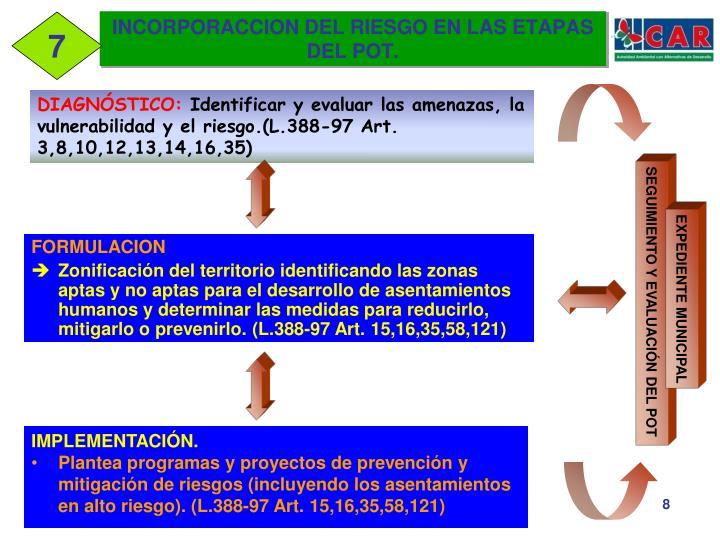 INCORPORACCION DEL RIESGO EN LAS ETAPAS DEL POT.