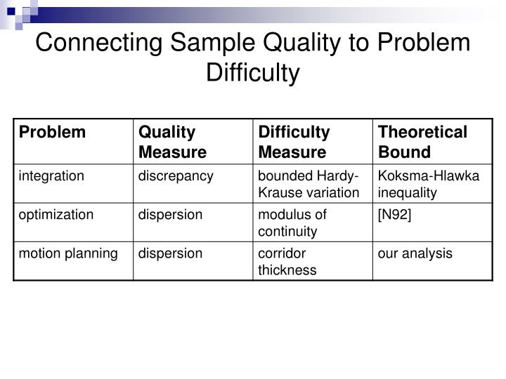 Connecting Sample Quality to Problem Difficulty