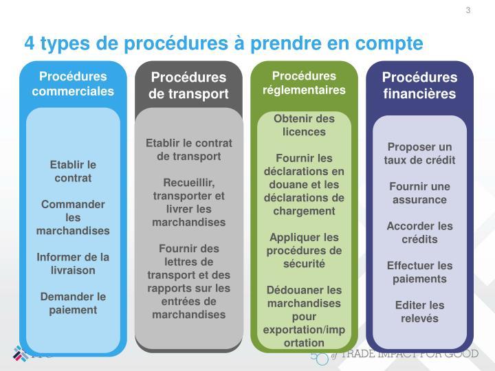 4 types de procédures à prendre en compte