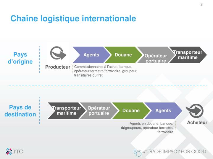Cha ne logistique internationale