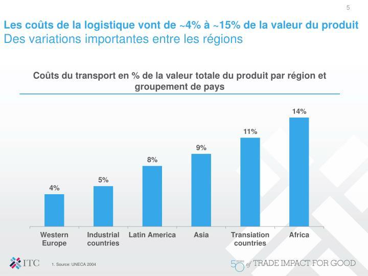 Les coûts de la logistique vont de ~4% à ~15% de la valeur du produit