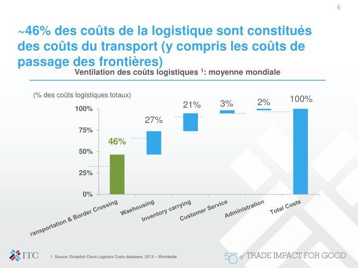 ~46% des coûts de la logistique sont constitués des coûts du transport (y compris les coûts de passage des frontières)