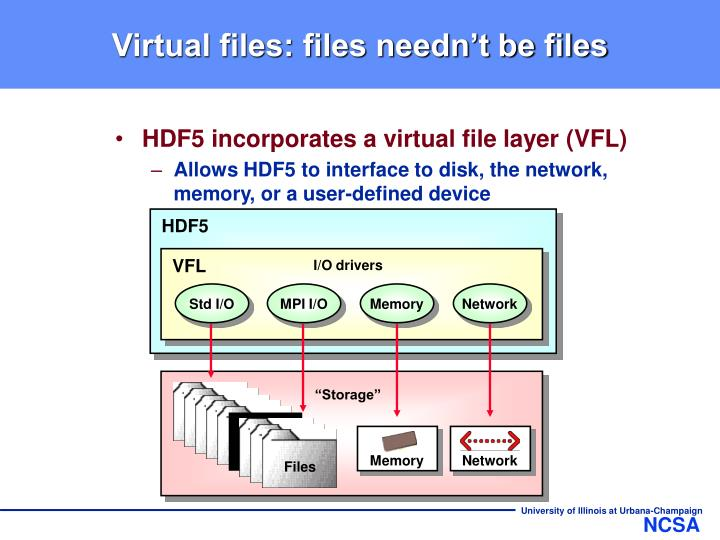 Virtual files files needn t be files