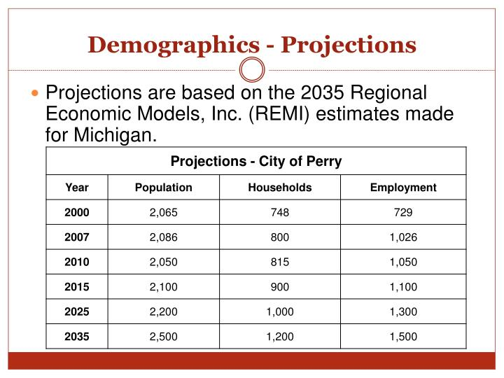 Demographics - Projections