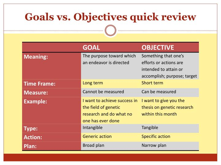 Goals vs. Objectives quick review