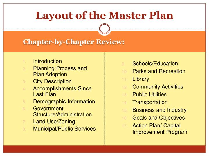 Layout of the Master Plan