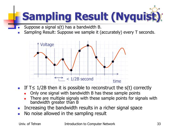 Sampling Result (Nyquist)