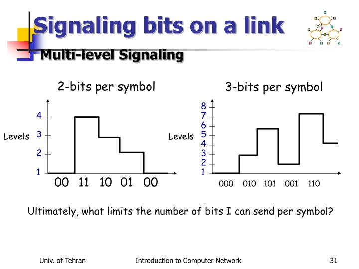 Signaling bits on a link