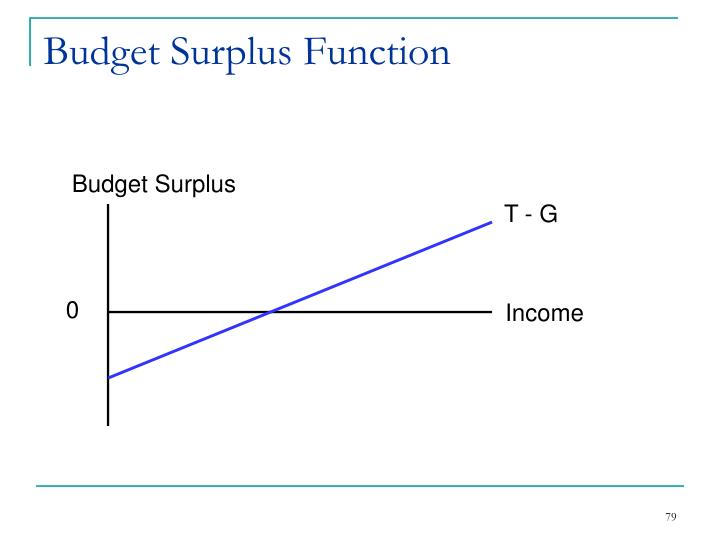 Budget Surplus Function