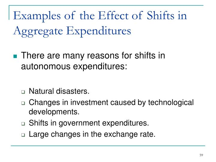 Examples of the Effect of Shifts in Aggregate Expenditures