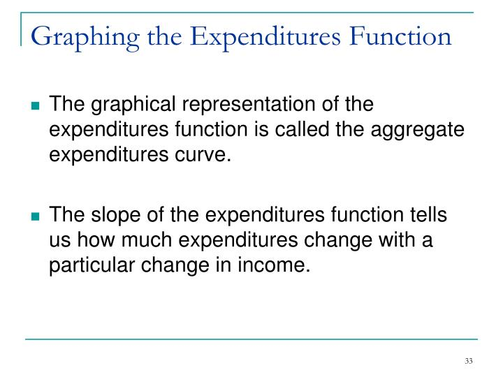 Graphing the Expenditures Function
