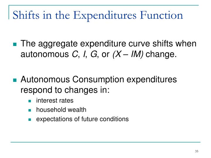 Shifts in the Expenditures Function