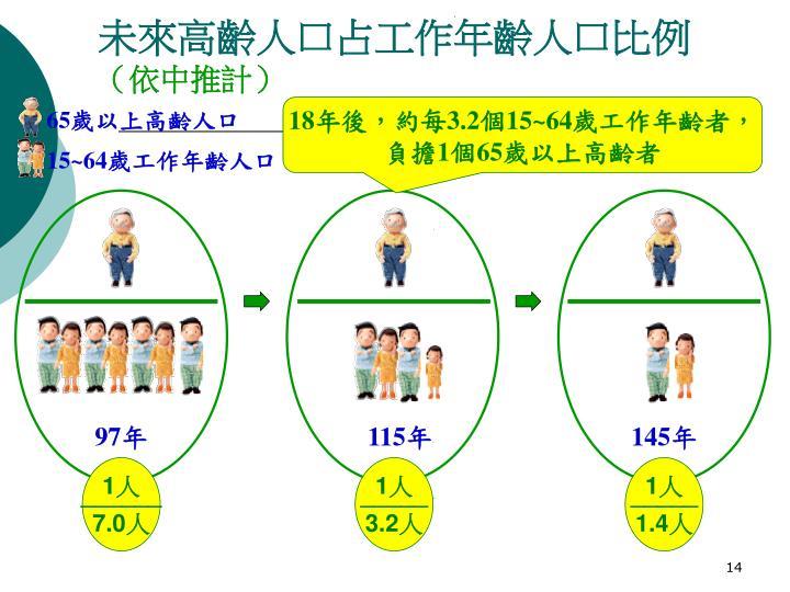 未來高齡人口占工作年齡人口比例