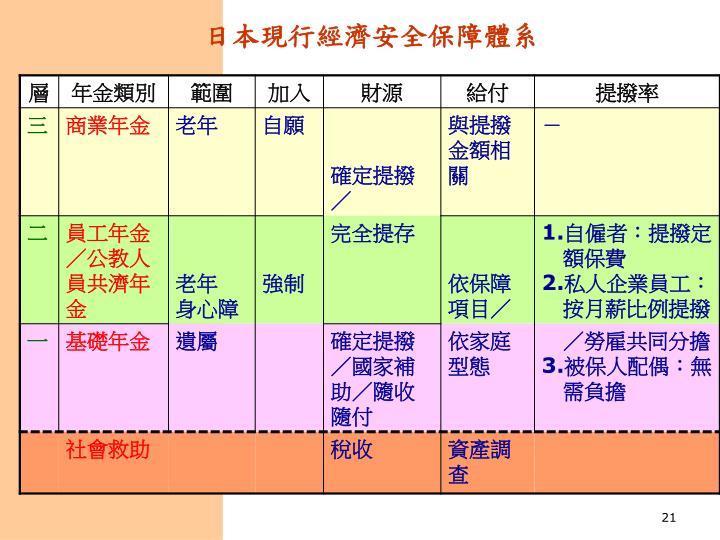 日本現行經濟安全保障體系