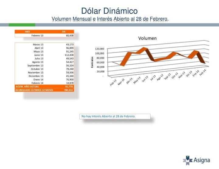 Dólar Dinámico