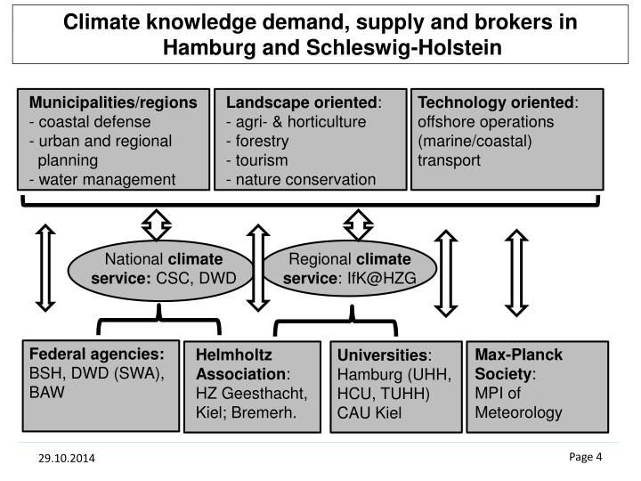 Climate knowledge demand, supply and brokers in Hamburg and Schleswig-Holstein