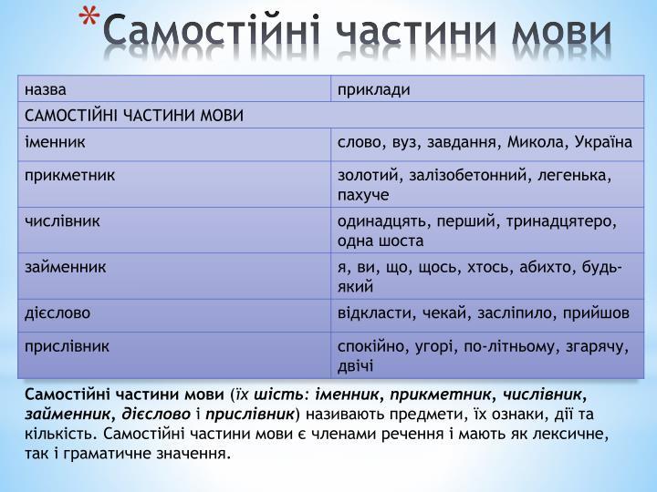 Самостійні частини мови