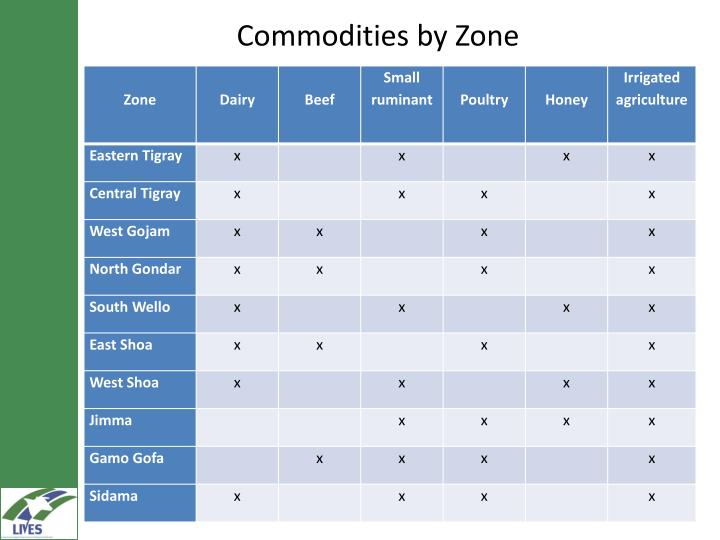 Commodities by Zone