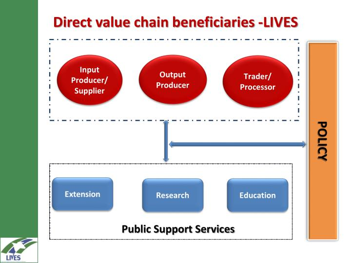 Direct value chain beneficiaries