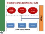 direct value chain beneficiaries lives