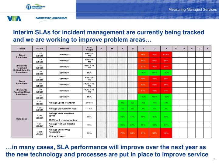 Interim SLAs for incident management are currently being tracked and we are working to improve problem areas…