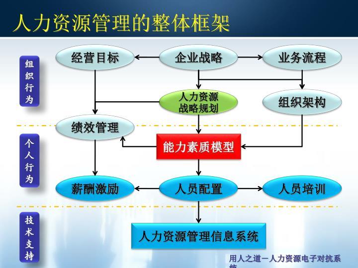 人力资源管理的整体框架