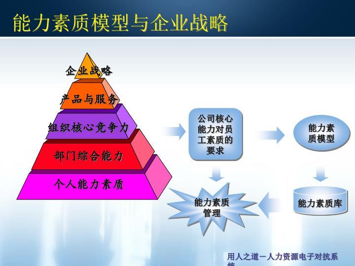 能力素质模型与企业战略