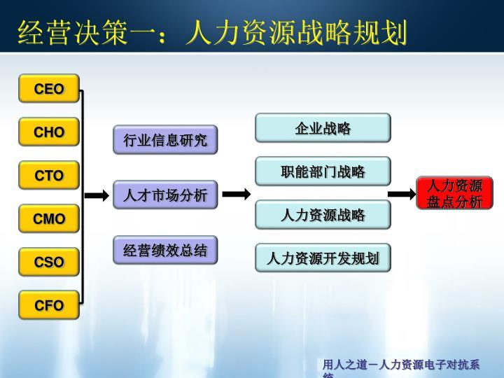经营决策一:人力资源战略规划