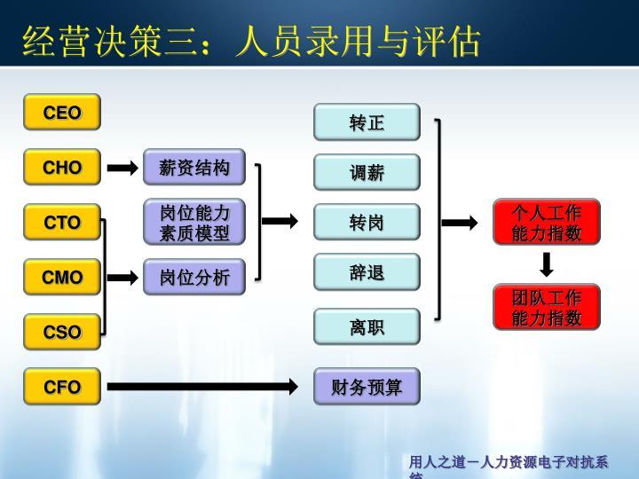 经营决策三:人员录用与评估