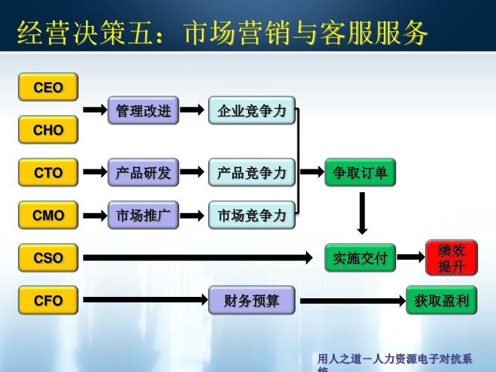 经营决策五:市场营销与客服服务