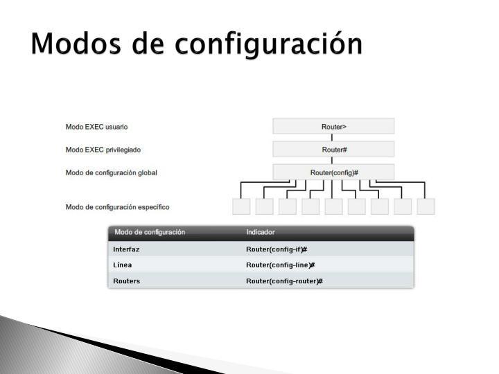 Modos de configuración