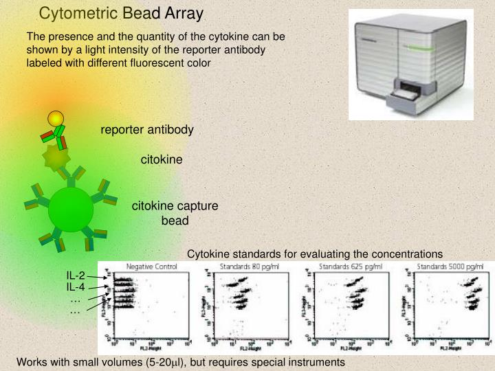 Cytometric Bead Array