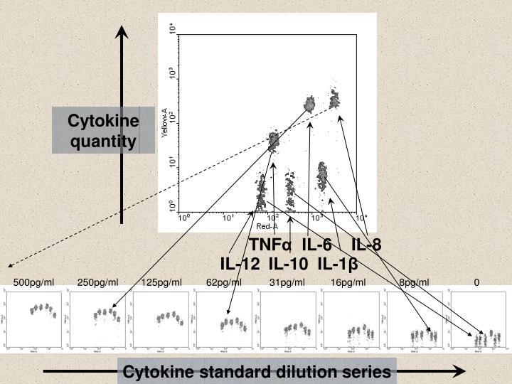 Cytokine quantity
