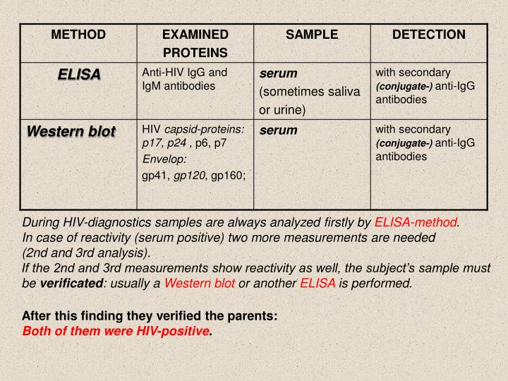 During HIV-diagnostics samples are always analyzed firstly by