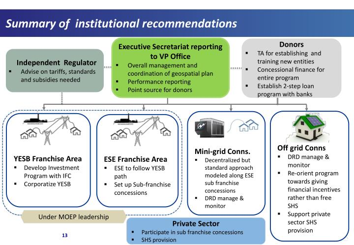 Summary of  institutional recommendations